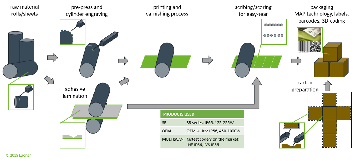 Infographic showing Luxinar lasers in flexo printing process