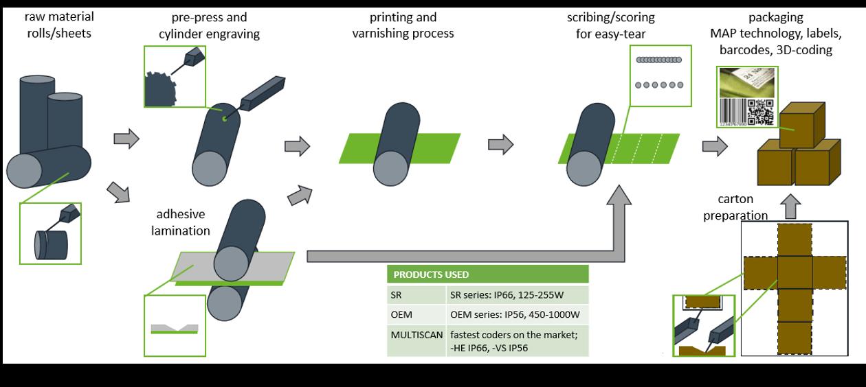 Luxinar 柔印过程中均可使用激光