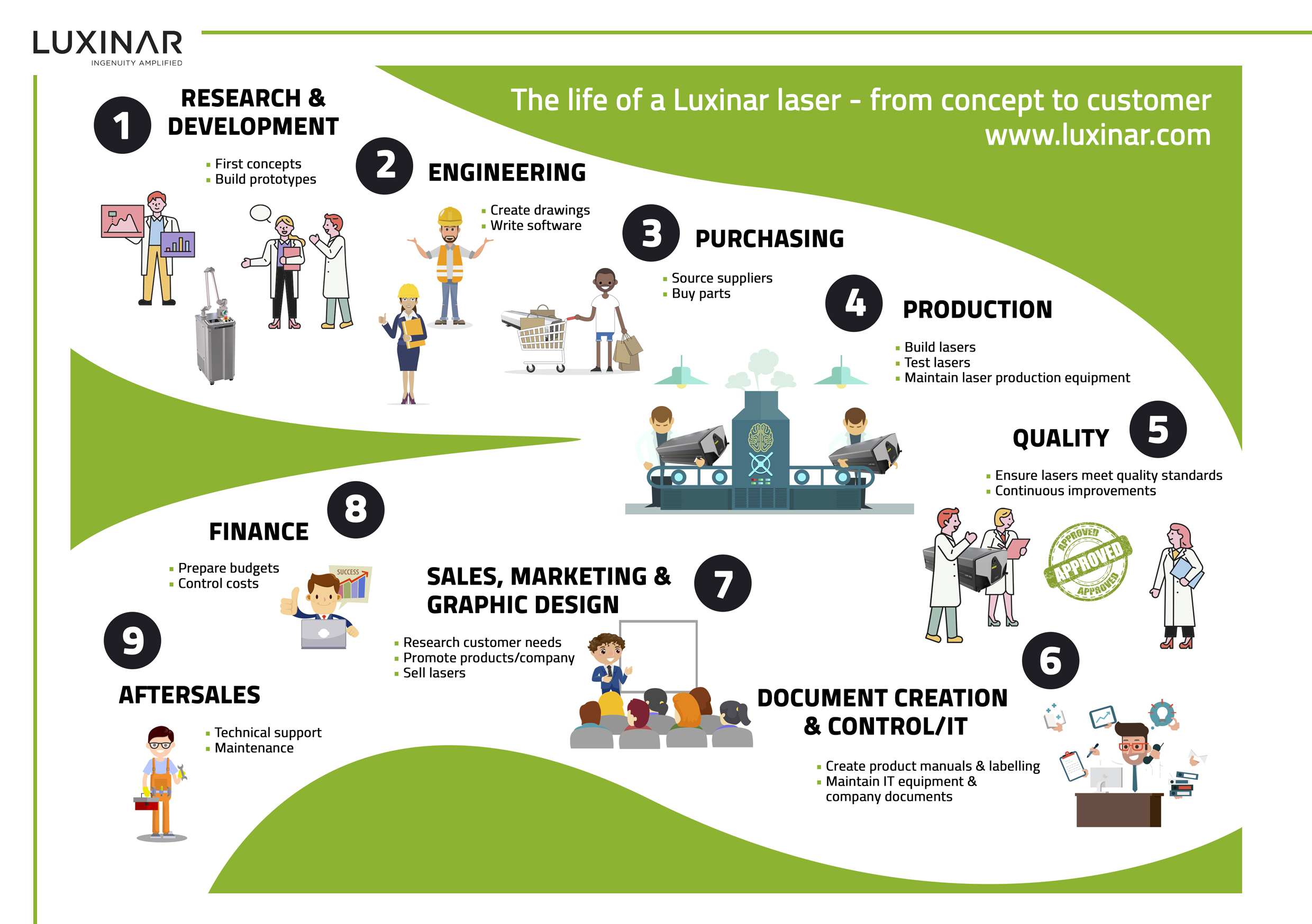 An infographic showing the range of careers available at laser manufacturer Luxinar