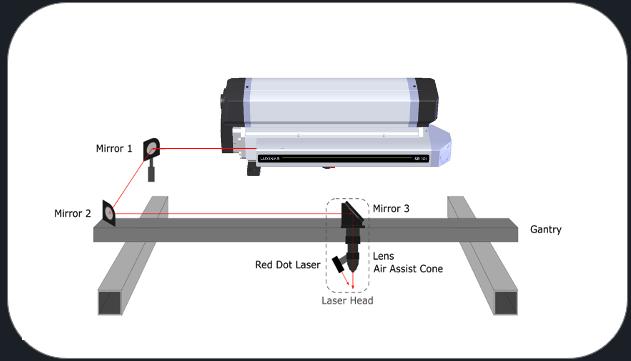 제조 환경에서 파장 대역 선택 CO2 레이저 통합